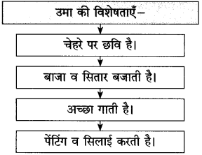 Maharashtra Board Class 10 Hindi Solutions Chapter 9 रीढ़ की हड्डी 9