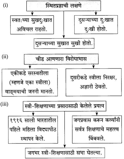 Maharashtra Board Class 10 Marathi Solutions Chapter 13 कर्ते सुधारक कर्वे 12