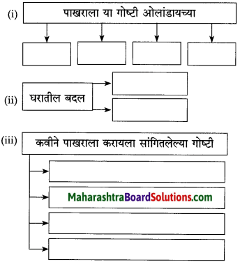 Maharashtra Board Class 10 Marathi Solutions Chapter 16 आकाशी झेप घे रे 1
