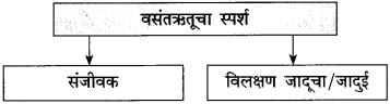 Maharashtra Board Class 10 Marathi Solutions Chapter 7 गवताचे पाते 9