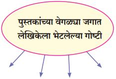 Maharashtra Board Class 10 Marathi Solutions Chapter 8 वाट पाहताना 14