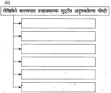 Maharashtra Board Class 10 Marathi Solutions Chapter 8 वाट पाहताना 2