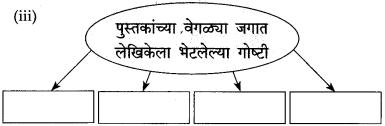 Maharashtra Board Class 10 Marathi Solutions Chapter 8 वाट पाहताना 3