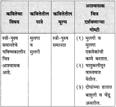 Maharashtra Board Class 10 Marathi Solutions Chapter 9 आश्वासक चित्र 4