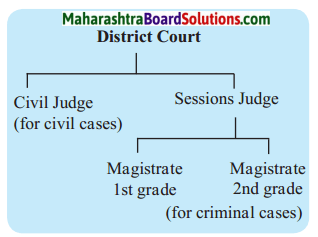 Maharashtra Board Class 6 Civics Solutions Chapter 5 District Administration 1
