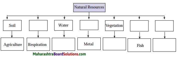 Maharashtra Board Class 6 Geography Solutions Chapter 8 Natural Resources 1