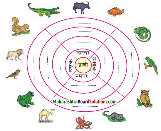 Maharashtra Board Class 6 Hindi Solutions Chapter 8 टीटू और चिंकी 2
