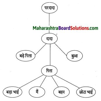 Maharashtra Board Class 6 Hindi Solutions Chapter 9 सोई मेरी छौना रे! 1