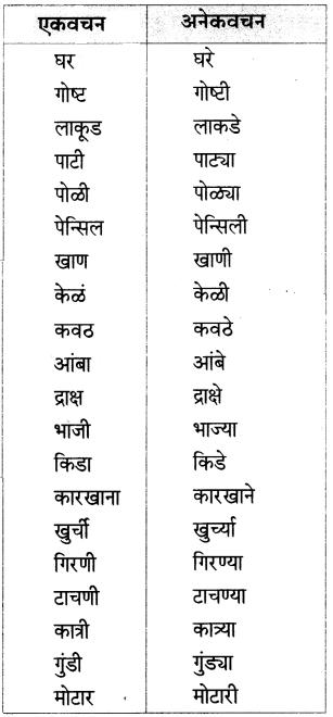Maharashtra Board Class 6 Marathi Solutions Chapter 13 मोठी आई 10.1