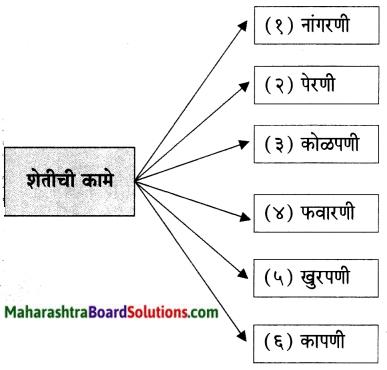 Maharashtra Board Class 6 Marathi Solutions Chapter 13 मोठी आई 3