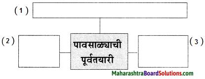 Maharashtra Board Class 6 Marathi Solutions Chapter 3 पाऊस आला! पाऊस आला! 3