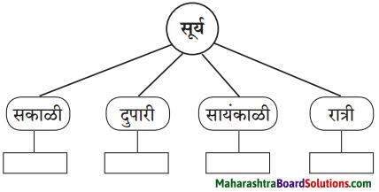 Maharashtra Board Class 6 Marathi Solutions Chapter 6 हे खरे खरे व्हावे 7