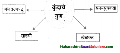 Maharashtra Board Class 6 Marathi Solutions Chapter 8 कुंदाचे साहस 2