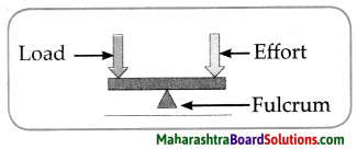 Maharashtra Board Class 6 Science Solutions Chapter 12 Simple Machines 6