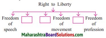 Maharashtra Board Class 7 Civics Solutions Chapter 4 Fundamental Rights Part 1 1