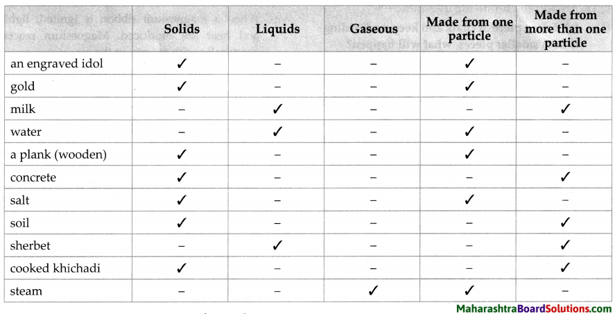 Maharashtra Board Class 7 Science Solutions Chapter 14 Elements, Compounds and Mixtures 3
