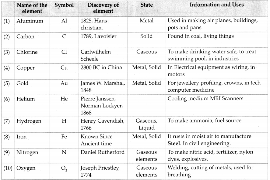 Maharashtra Board Class 7 Science Solutions Chapter 14 Elements, Compounds and Mixtures 5