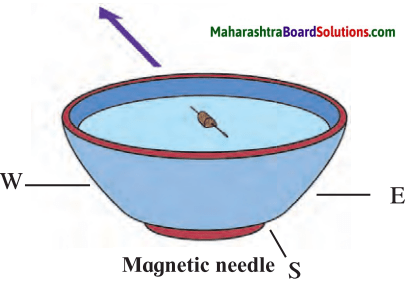 Maharashtra Board Class 7 Science Solutions Chapter 19 Properties of a Magnetic Field 2