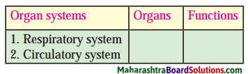 Maharashtra Board Class 8 Science Solutions Chapter 11 Human Body and Organ System 1