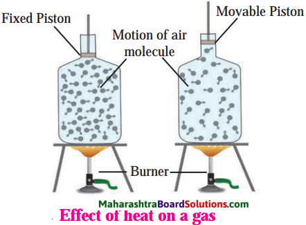 Maharashtra Board Class 8 Science Solutions Chapter 14 Measurement and Effects of Heat 17