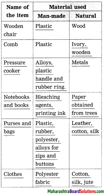 Maharashtra Board Class 8 Science Solutions Chapter 17 Man-made Materials 3