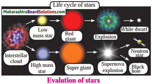 Maharashtra Board Class 8 Science Solutions Chapter 19 Life Cycle of Stars 8