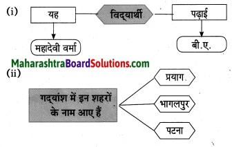 Maharashtra Board Class 10 Hindi Lokvani Solutions Chapter 5 अनोखे राष्ट्रपति 21