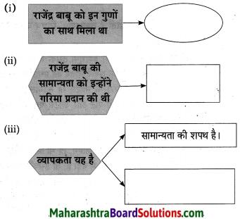 Maharashtra Board Class 10 Hindi Lokvani Solutions Chapter 5 अनोखे राष्ट्रपति 25