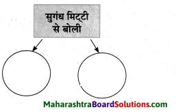 Maharashtra Board Class 10 Hindi Solutions Chapter 1 सोंधी सुगंध 12