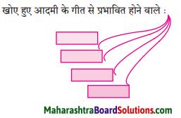 Maharashtra Board Class 10 Hindi Solutions Chapter 2 खोया हुआ आदमी 1