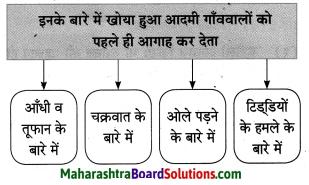 Maharashtra Board Class 10 Hindi Solutions Chapter 2 खोया हुआ आदमी 12