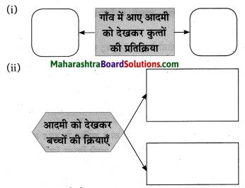 Maharashtra Board Class 10 Hindi Solutions Chapter 2 खोया हुआ आदमी 25