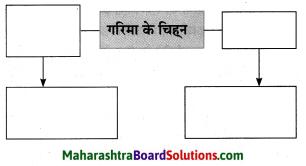 Maharashtra Board Class 10 Hindi Solutions Chapter 2 खोया हुआ आदमी 26