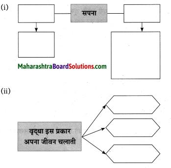 Maharashtra Board Class 10 Hindi Solutions Chapter 2 खोया हुआ आदमी 29