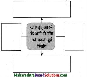 Maharashtra Board Class 10 Hindi Solutions Chapter 2 खोया हुआ आदमी 34
