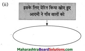 Maharashtra Board Class 10 Hindi Solutions Chapter 2 खोया हुआ आदमी 36