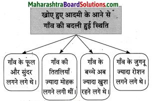Maharashtra Board Class 10 Hindi Solutions Chapter 2 खोया हुआ आदमी 5