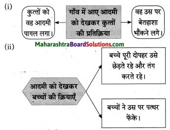 Maharashtra Board Class 10 Hindi Solutions Chapter 2 खोया हुआ आदमी 7