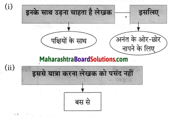Maharashtra Board Class 10 Hindi Solutions Chapter 3 सफर का साथी और सिरदर्द 10