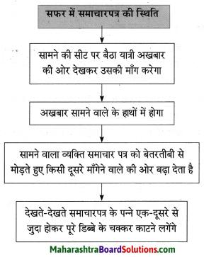 Maharashtra Board Class 10 Hindi Solutions Chapter 3 सफर का साथी और सिरदर्द 12