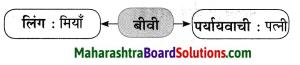 Maharashtra Board Class 10 Hindi Solutions Chapter 3 सफर का साथी और सिरदर्द 16