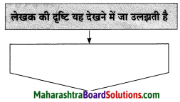 Maharashtra Board Class 10 Hindi Solutions Chapter 3 सफर का साथी और सिरदर्द 20