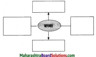 Maharashtra Board Class 10 Hindi Solutions Chapter 3 सफर का साथी और सिरदर्द 22