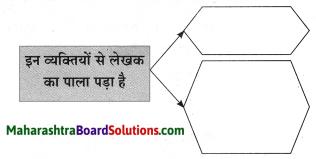Maharashtra Board Class 10 Hindi Solutions Chapter 3 सफर का साथी और सिरदर्द 24