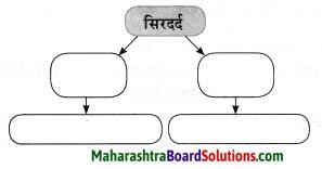 Maharashtra Board Class 10 Hindi Solutions Chapter 3 सफर का साथी और सिरदर्द 30