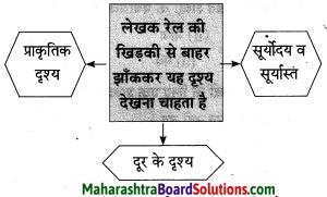 Maharashtra Board Class 10 Hindi Solutions Chapter 3 सफर का साथी और सिरदर्द 8
