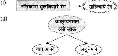 Maharashtra Board Class 10 Marathi Aksharbharati Solutions Chapter 10 रंग साहित्याचे 12