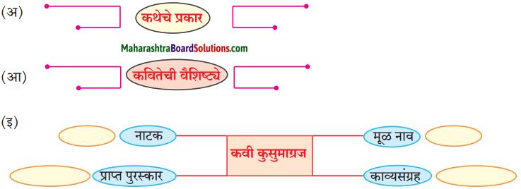 Maharashtra Board Class 10 Marathi Aksharbharati Solutions Chapter 10 रंग साहित्याचे 18