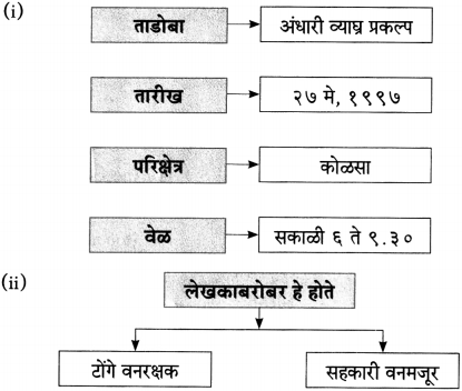 Maharashtra Board Class 10 Marathi Aksharbharati Solutions Chapter 11 जंगल डायरी 2