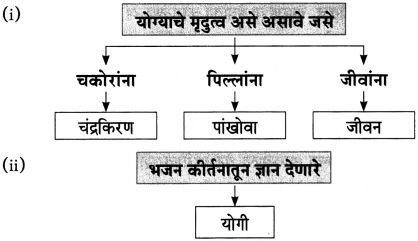 Maharashtra Board Class 10 Marathi Aksharbharati Solutions Chapter 2.2 संतवाणी योगी सर्वकाळ सुखदाता-संत एकनाथ 3